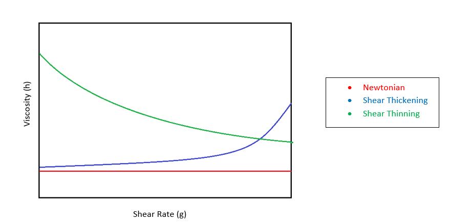 Shear rate vs Viscosity